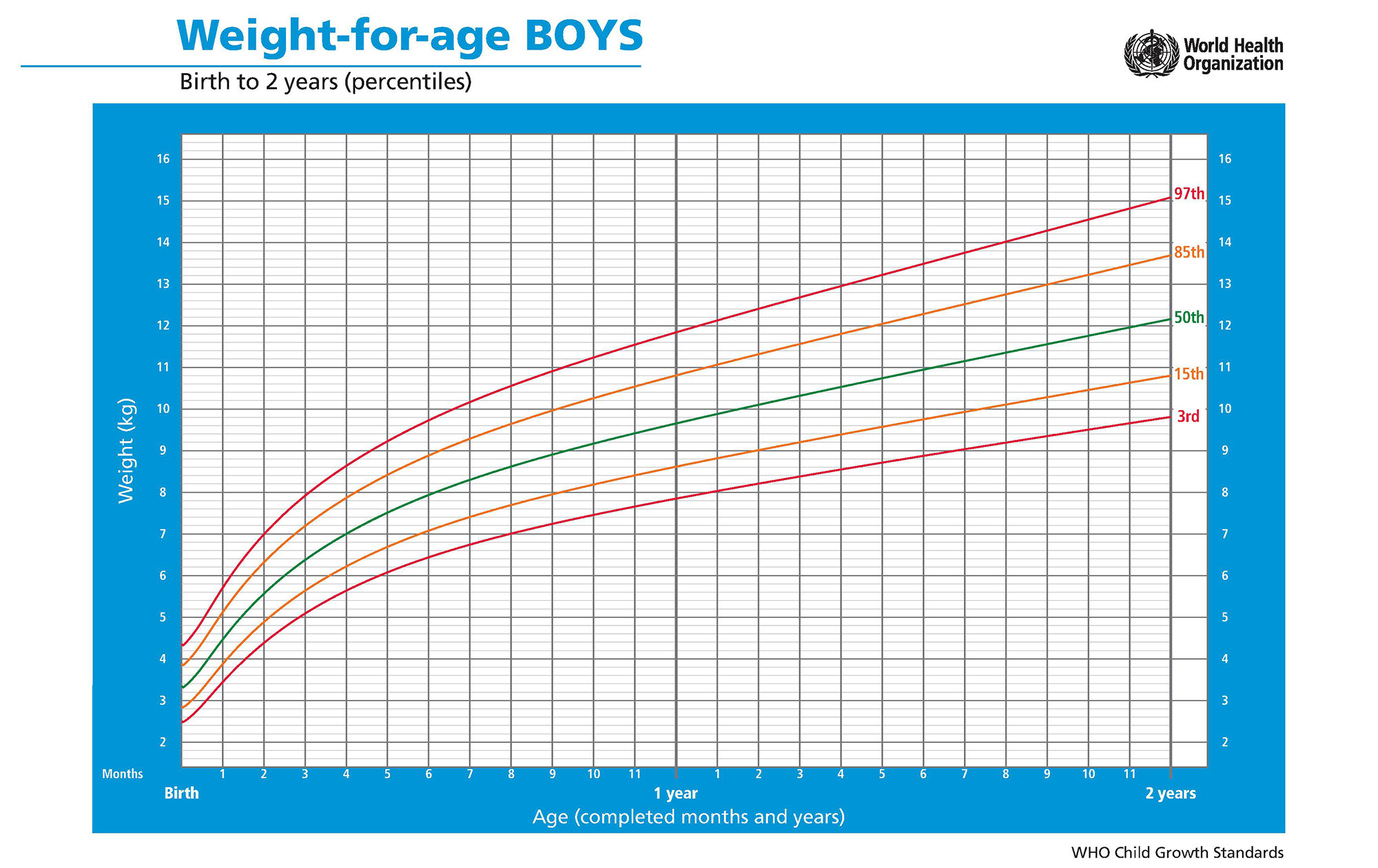 WHO Growth Chart - Weight-for-age Boys