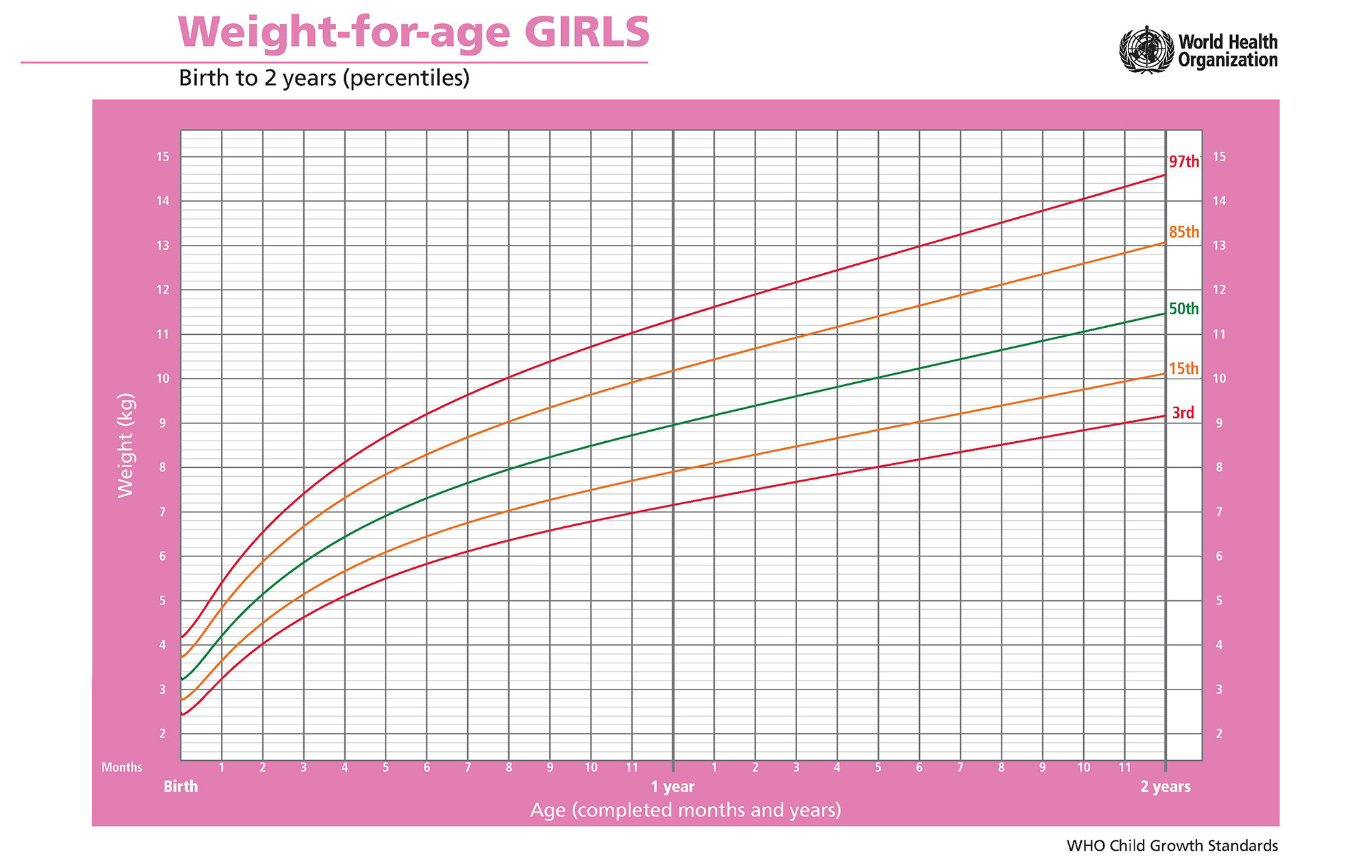 WHO Growth Chart - Weight-for-age Girls