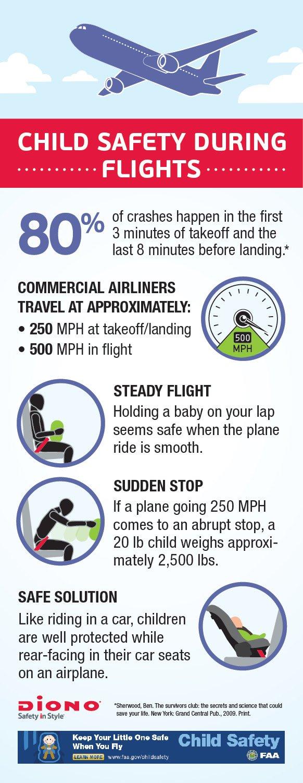 Child Safety During Flights