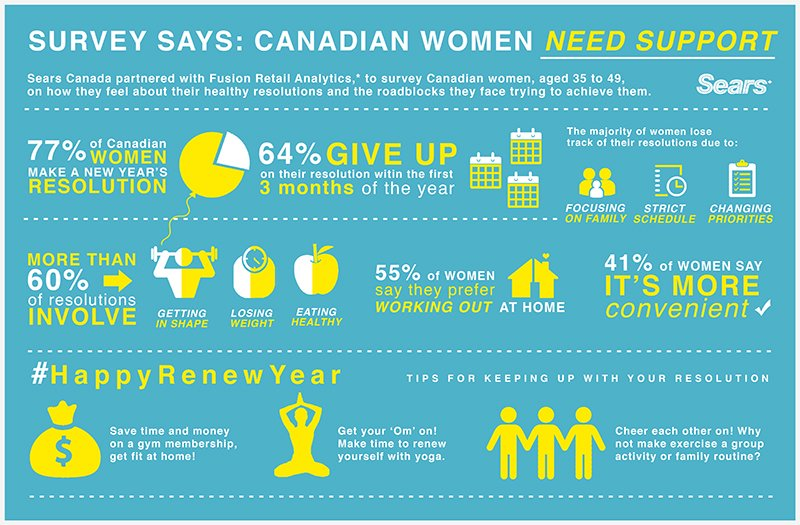 How are Canadian women doing at keeping their New Year's resolutions?