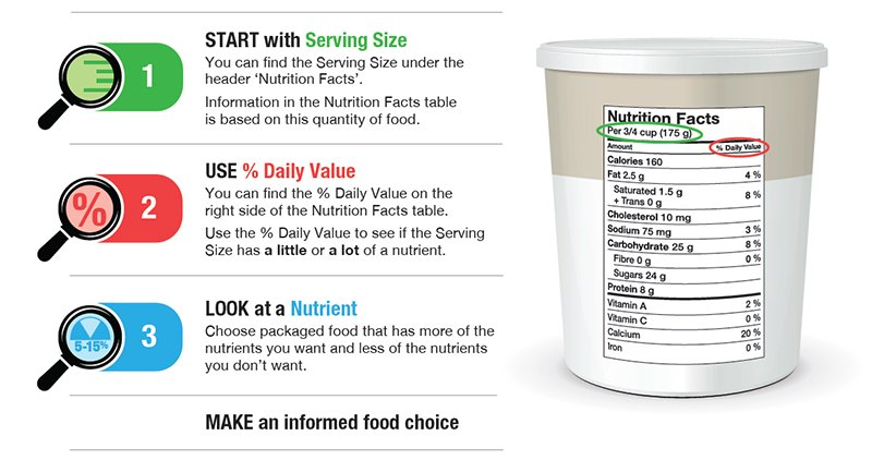 3 steps for making healthy food choices with the Nutrition Facts table: (1) Start with serving size.  (2) Use % Daily Value.  (3) Look at a nutrient.